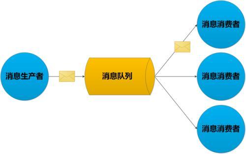采用thinkphp(think-queue)消息队列+supervisor实现进程常驻