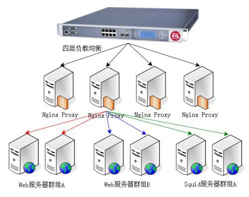 nginx负载均衡的五种分配策略,避免后端服务器宕机造成网站不成访问