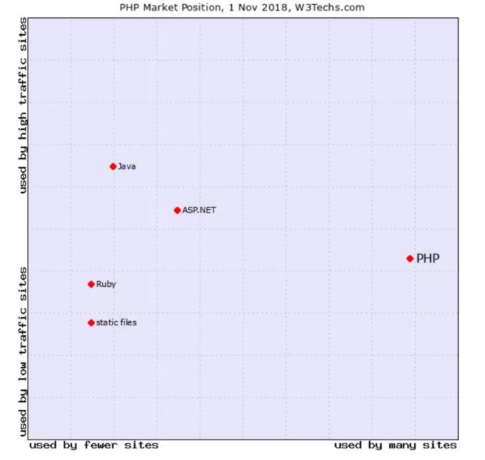 PHP是目前学习的主流编程语言吗?PHP死了吗