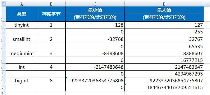 mysql整型存储字节与最大长度设置