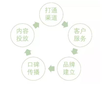 五大环节,梳理B端产品运营框架